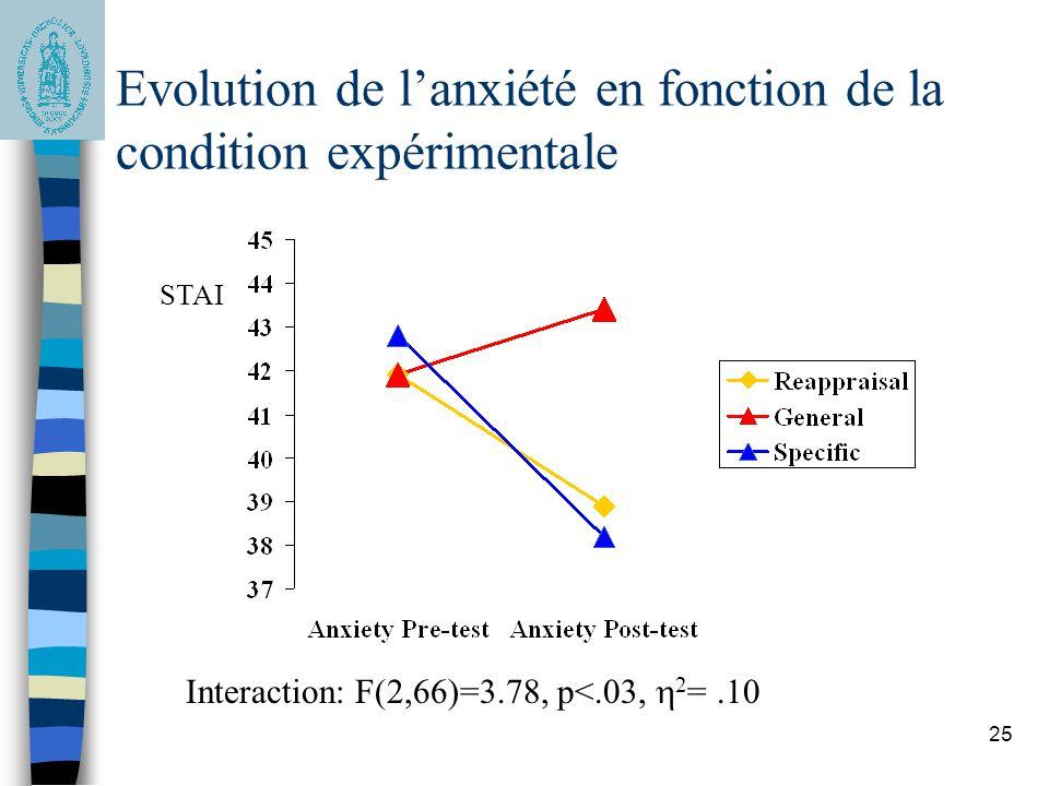Evolution de l'anxiété en fonction de la condition expérimentale