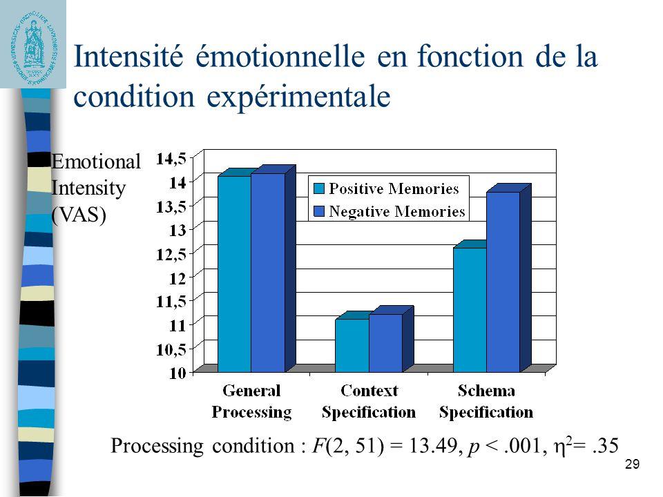 Intensité émotionnelle en fonction de la condition expérimentale