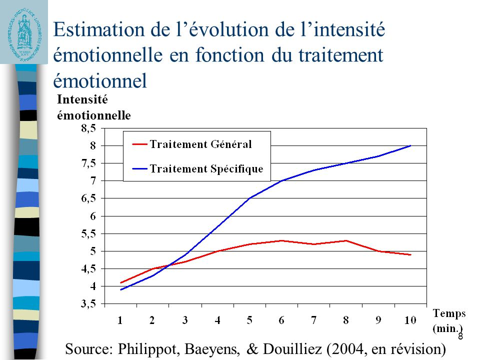Estimation de l'évolution de l'intensité émotionnelle en fonction du traitement émotionnel