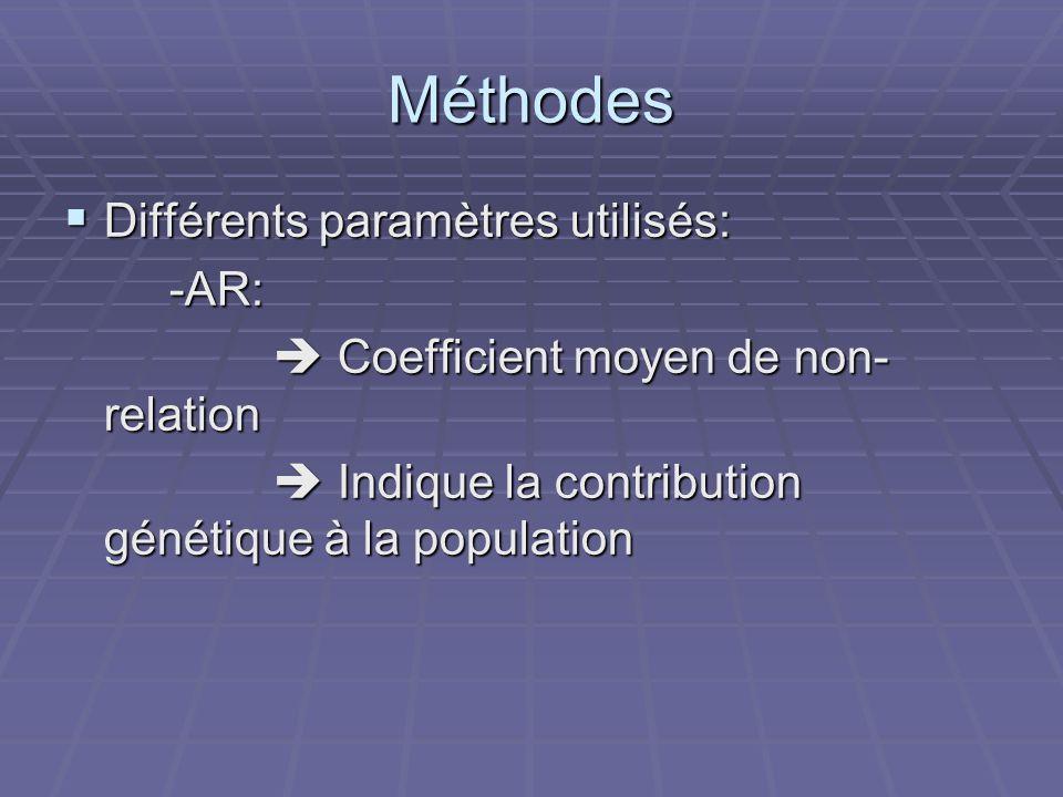 Méthodes Différents paramètres utilisés: -AR: