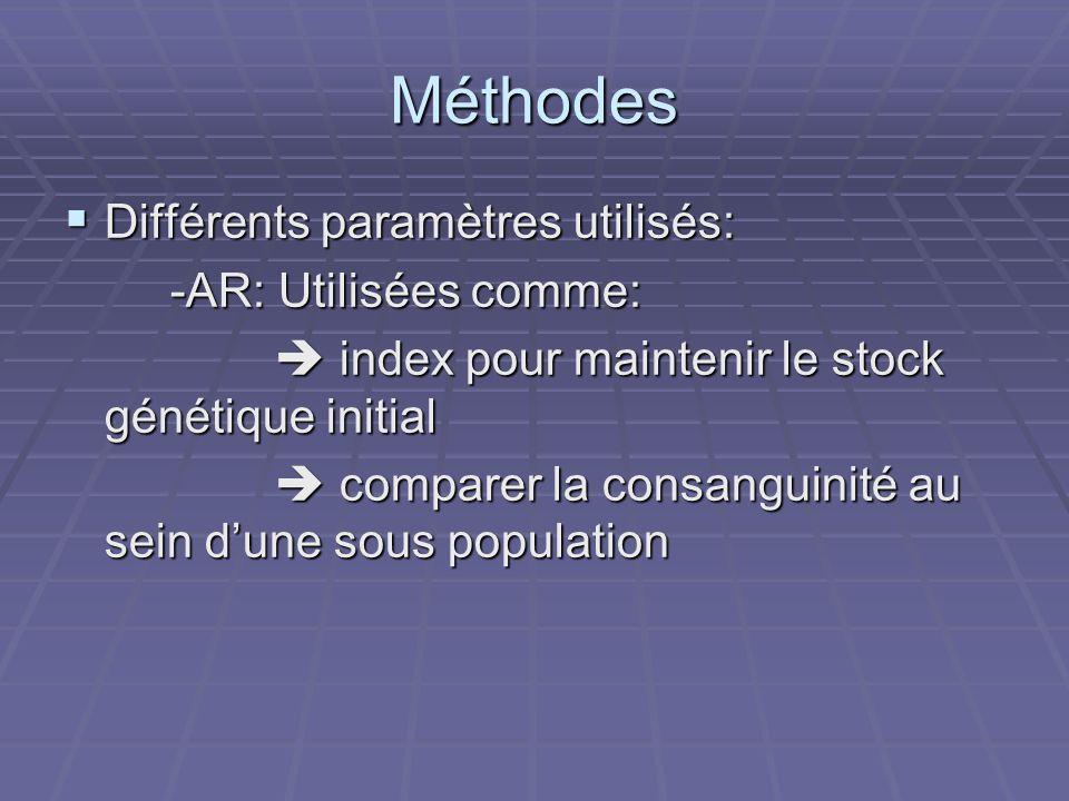 Méthodes Différents paramètres utilisés: -AR: Utilisées comme: