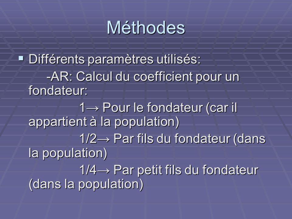 Méthodes Différents paramètres utilisés: