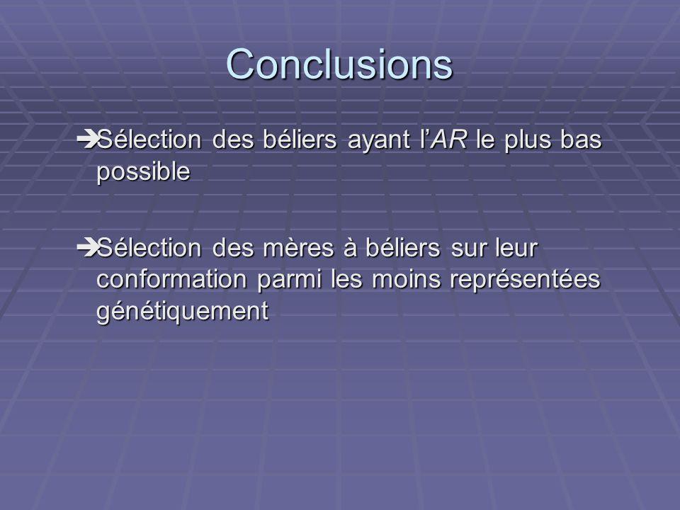 Conclusions Sélection des béliers ayant l'AR le plus bas possible