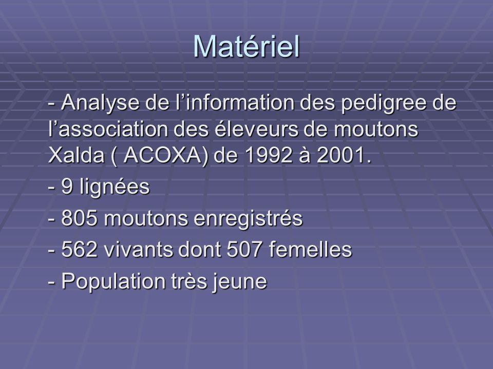Matériel - Analyse de l'information des pedigree de l'association des éleveurs de moutons Xalda ( ACOXA) de 1992 à 2001.