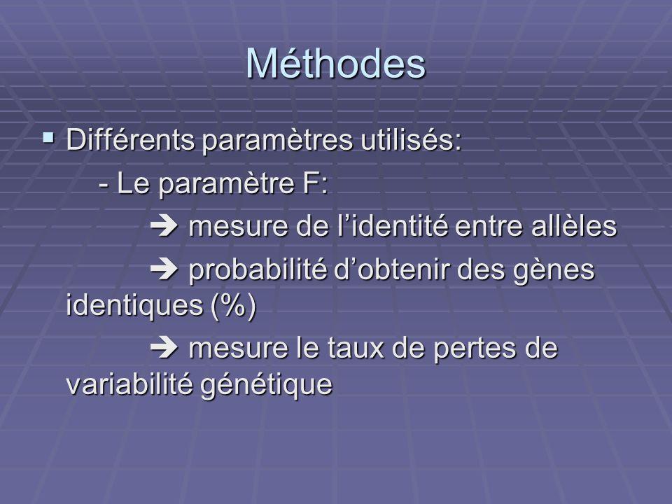 Méthodes Différents paramètres utilisés: - Le paramètre F: