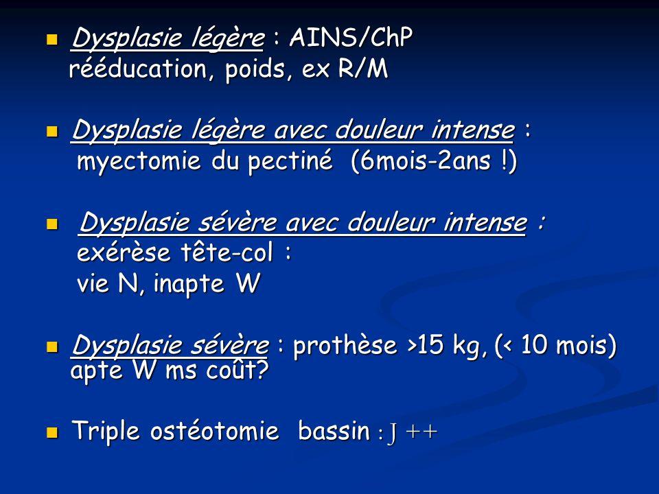 Dysplasie légère : AINS/ChP