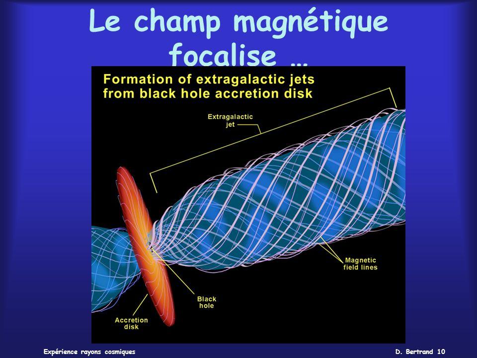 Le champ magnétique focalise …