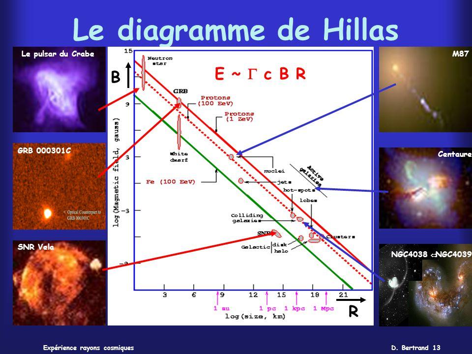 Le diagramme de Hillas E ~ G c B R B R Le pulsar du Crabe M87