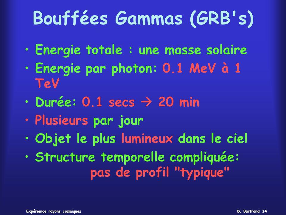 Bouffées Gammas (GRB s)