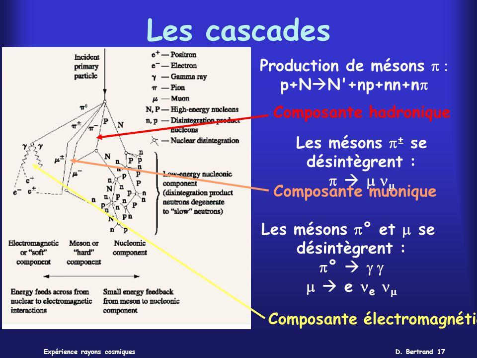 Les cascades Production de mésons p : p+NN +np+nn+np