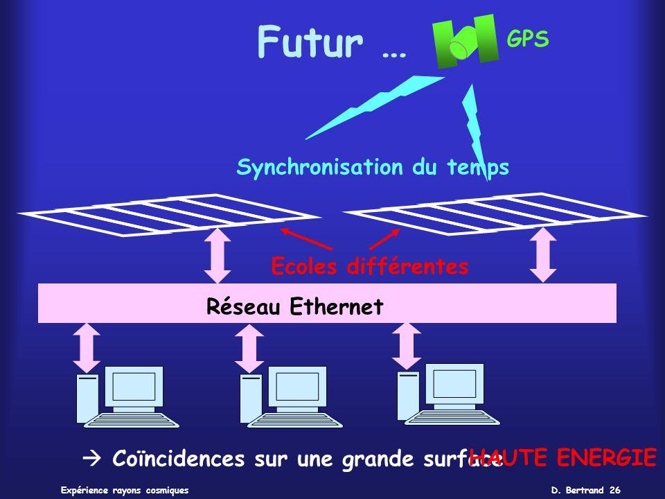 Futur … GPS Synchronisation du temps Ecoles différentes