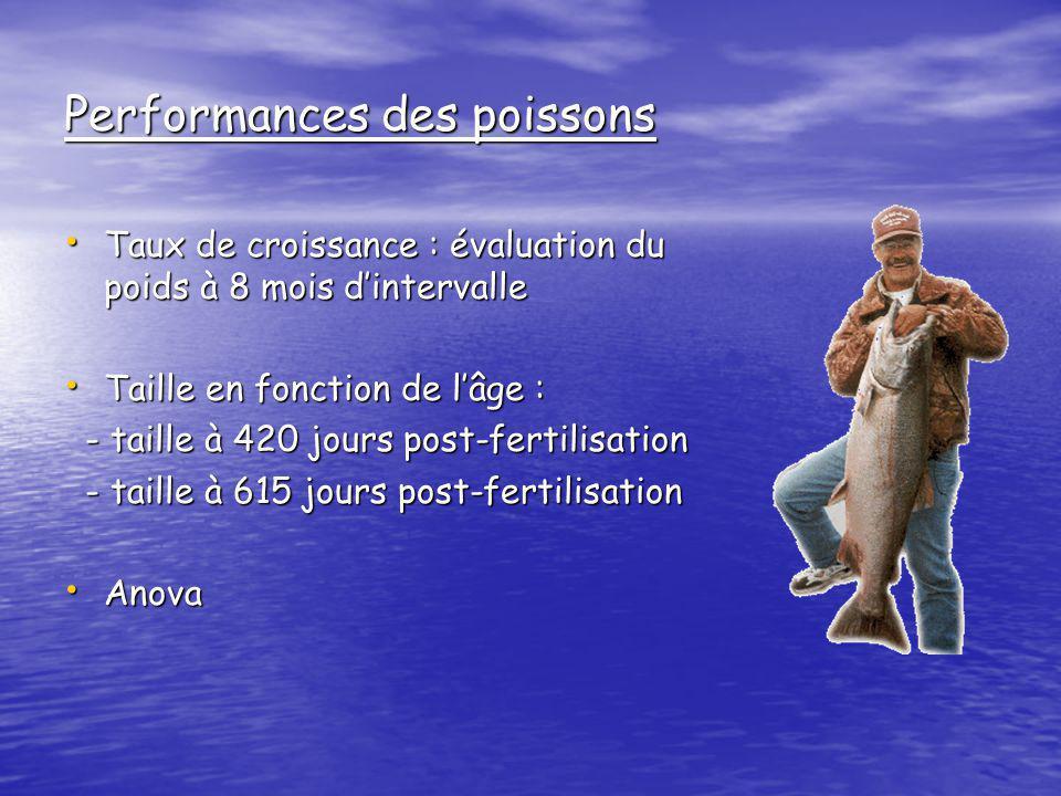 Performances des poissons