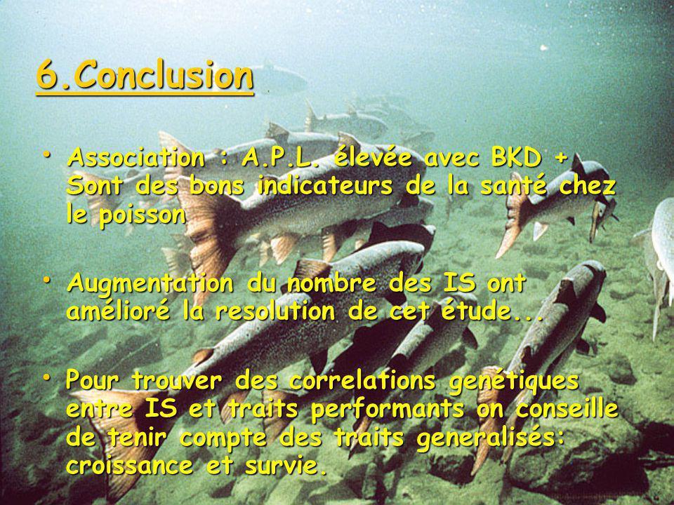 6.Conclusion Association : A.P.L. élevée avec BKD + Sont des bons indicateurs de la santé chez le poisson.