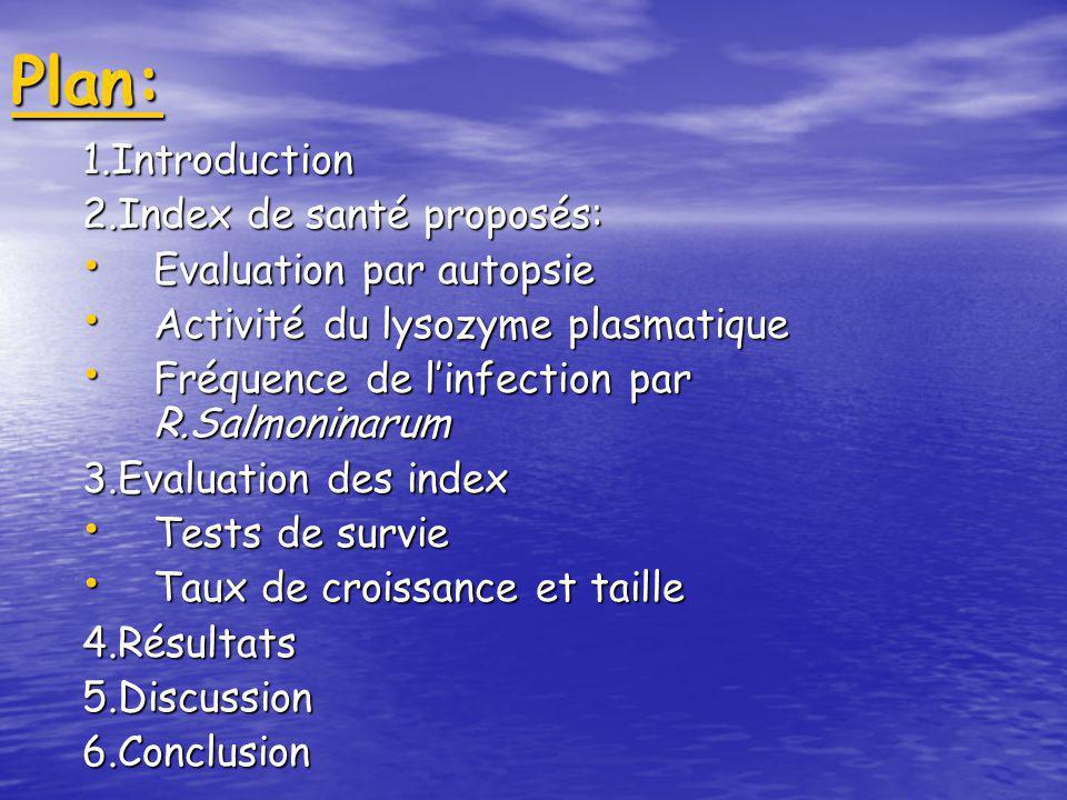 Plan: 1.Introduction 2.Index de santé proposés: