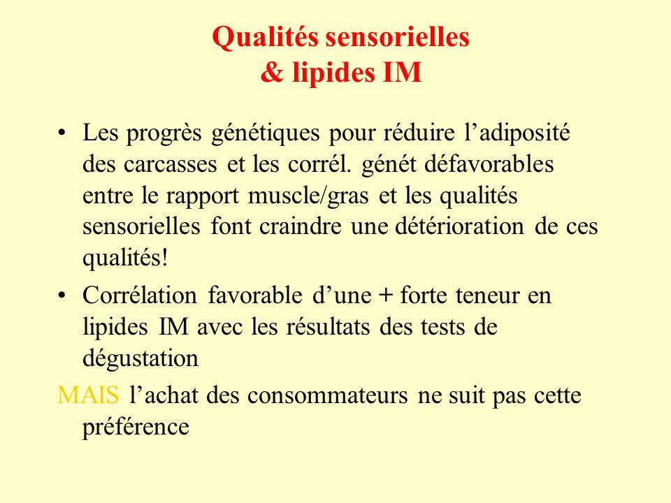 Qualités sensorielles & lipides IM