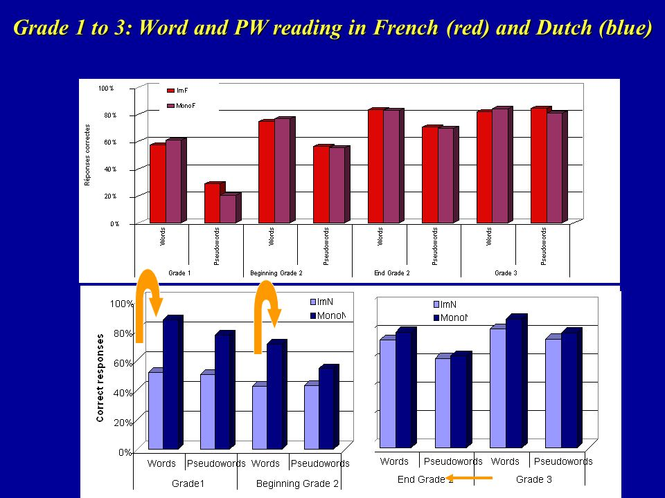 Grade 1 to 3: Word and PW reading in French (red) and Dutch (blue)