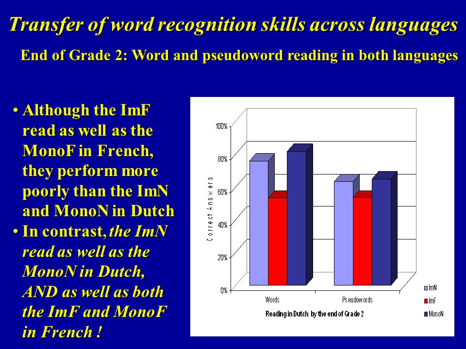 Transfer of word recognition skills across languages