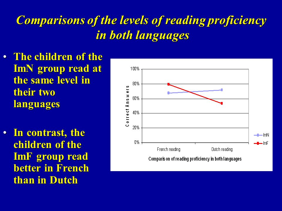 Comparisons of the levels of reading proficiency in both languages