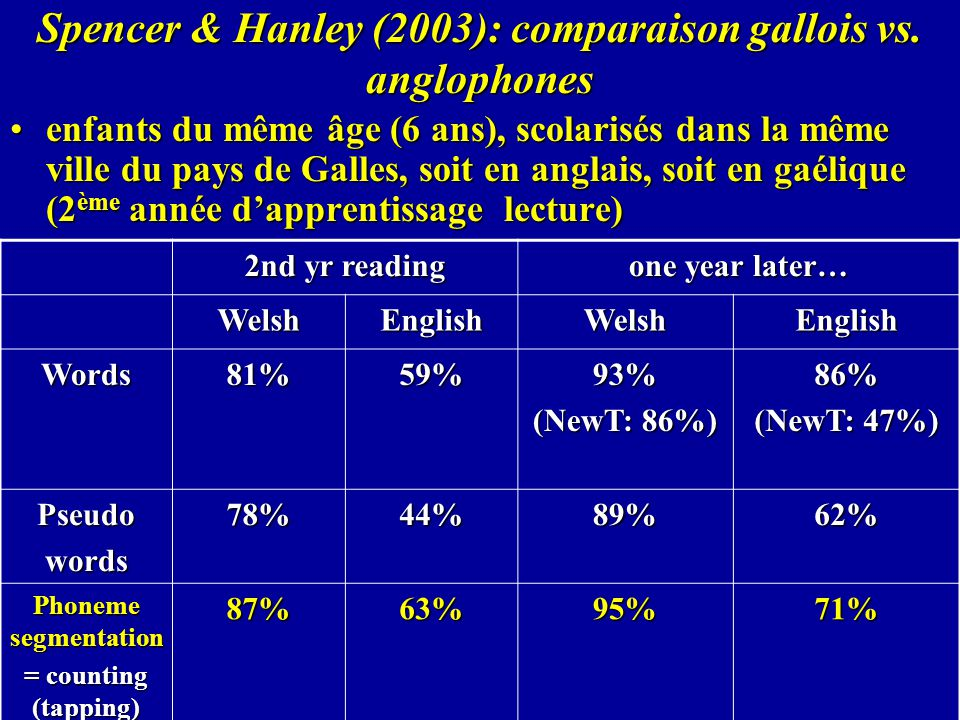 Spencer & Hanley (2003): comparaison gallois vs. anglophones