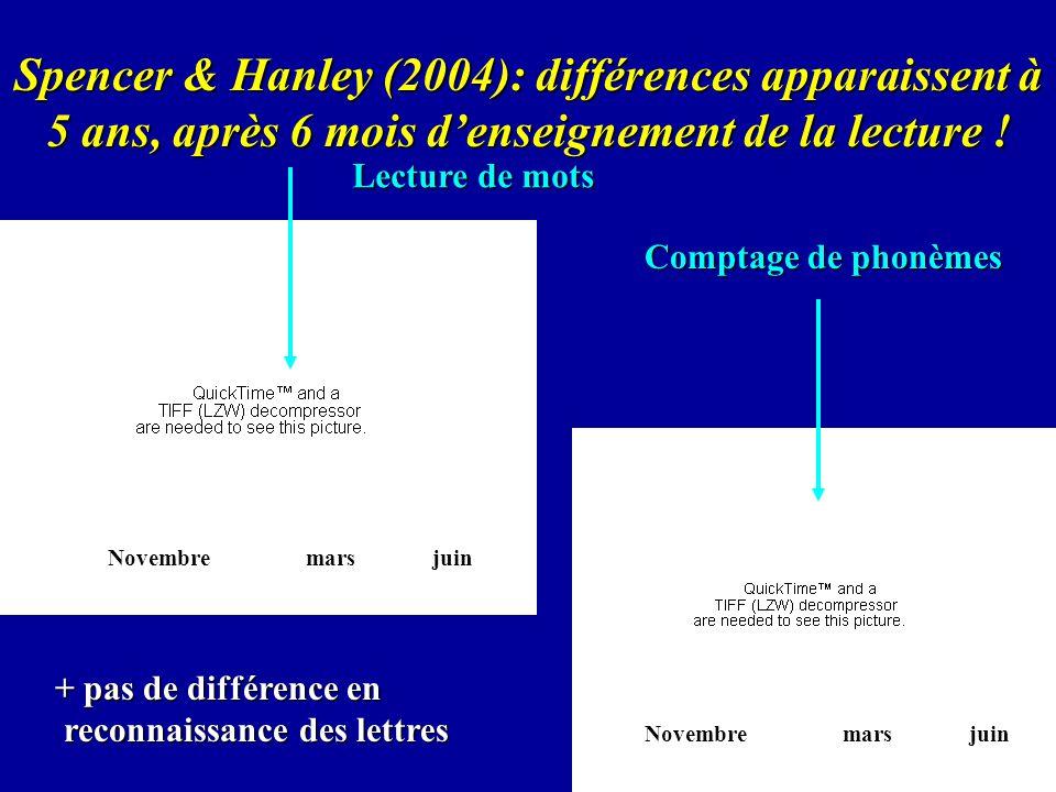 Spencer & Hanley (2004): différences apparaissent à 5 ans, après 6 mois d'enseignement de la lecture !