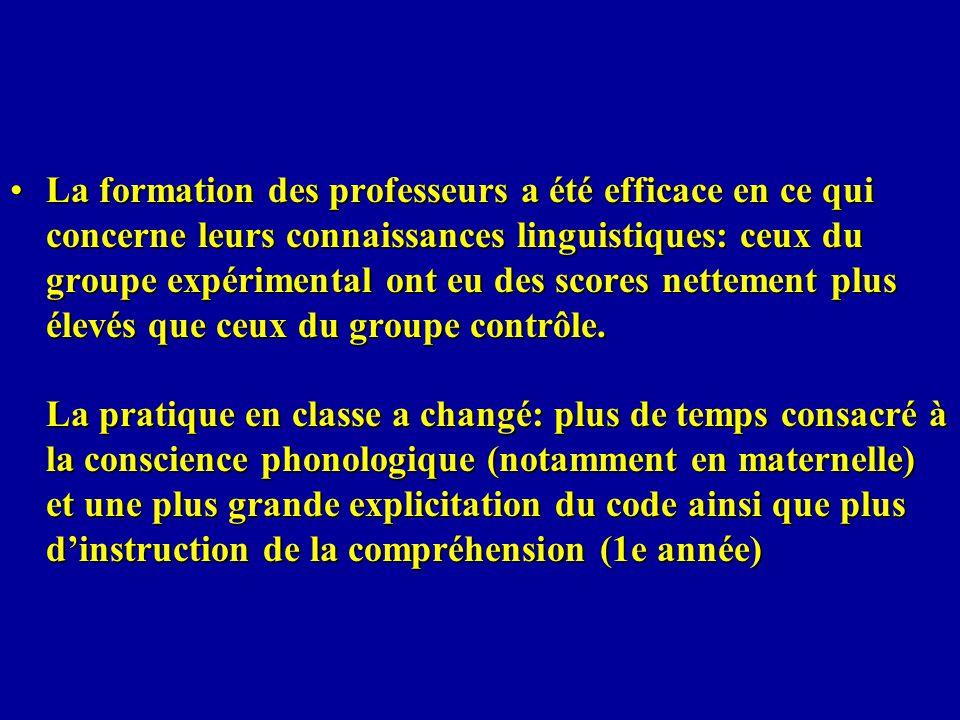 La formation des professeurs a été efficace en ce qui concerne leurs connaissances linguistiques: ceux du groupe expérimental ont eu des scores nettement plus élevés que ceux du groupe contrôle.