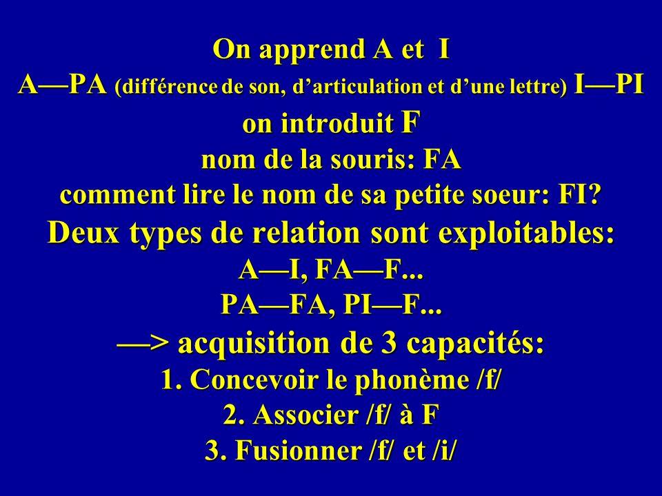 On apprend A et I A—PA (différence de son, d'articulation et d'une lettre) I—PI on introduit F nom de la souris: FA comment lire le nom de sa petite soeur: FI.