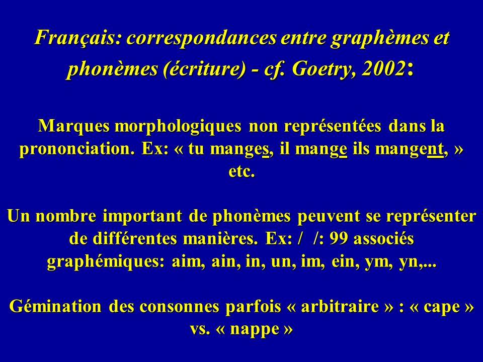 Français: correspondances entre graphèmes et phonèmes (écriture) - cf