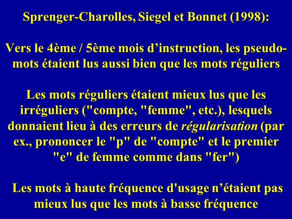 Sprenger-Charolles, Siegel et Bonnet (1998): Vers le 4ème / 5ème mois d'instruction, les pseudo-mots étaient lus aussi bien que les mots réguliers Les mots réguliers étaient mieux lus que les irréguliers ( compte, femme , etc.), lesquels donnaient lieu à des erreurs de régularisation (par ex., prononcer le p de compte et le premier e de femme comme dans fer ) Les mots à haute fréquence d usage n'étaient pas mieux lus que les mots à basse fréquence