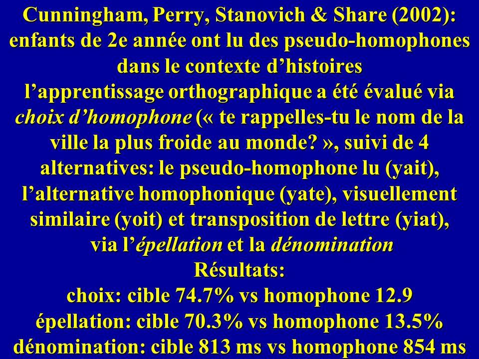 Cunningham, Perry, Stanovich & Share (2002): enfants de 2e année ont lu des pseudo-homophones dans le contexte d'histoires l'apprentissage orthographique a été évalué via choix d'homophone (« te rappelles-tu le nom de la ville la plus froide au monde », suivi de 4 alternatives: le pseudo-homophone lu (yait), l'alternative homophonique (yate), visuellement similaire (yoit) et transposition de lettre (yiat), via l'épellation et la dénomination Résultats: choix: cible 74.7% vs homophone 12.9 épellation: cible 70.3% vs homophone 13.5% dénomination: cible 813 ms vs homophone 854 ms