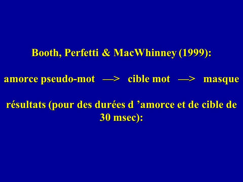 Booth, Perfetti & MacWhinney (1999): amorce pseudo-mot —> cible mot —> masque résultats (pour des durées d 'amorce et de cible de 30 msec):