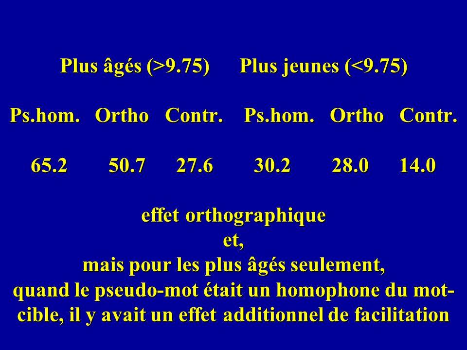 Plus âgés (>9. 75) Plus jeunes (<9. 75) Ps. hom. Ortho Contr. Ps