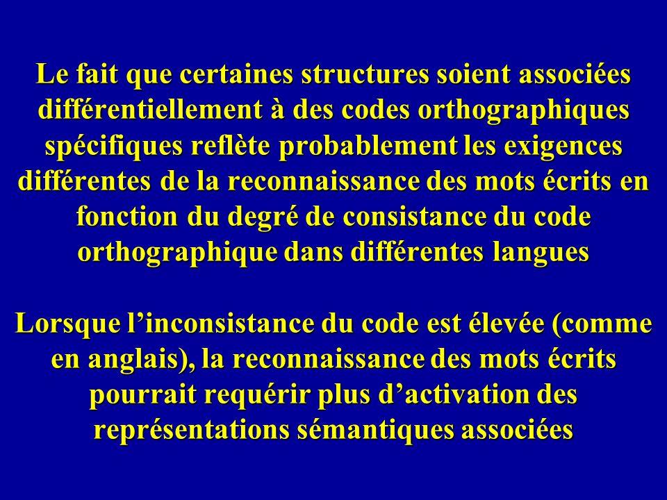 Le fait que certaines structures soient associées différentiellement à des codes orthographiques spécifiques reflète probablement les exigences différentes de la reconnaissance des mots écrits en fonction du degré de consistance du code orthographique dans différentes langues Lorsque l'inconsistance du code est élevée (comme en anglais), la reconnaissance des mots écrits pourrait requérir plus d'activation des représentations sémantiques associées
