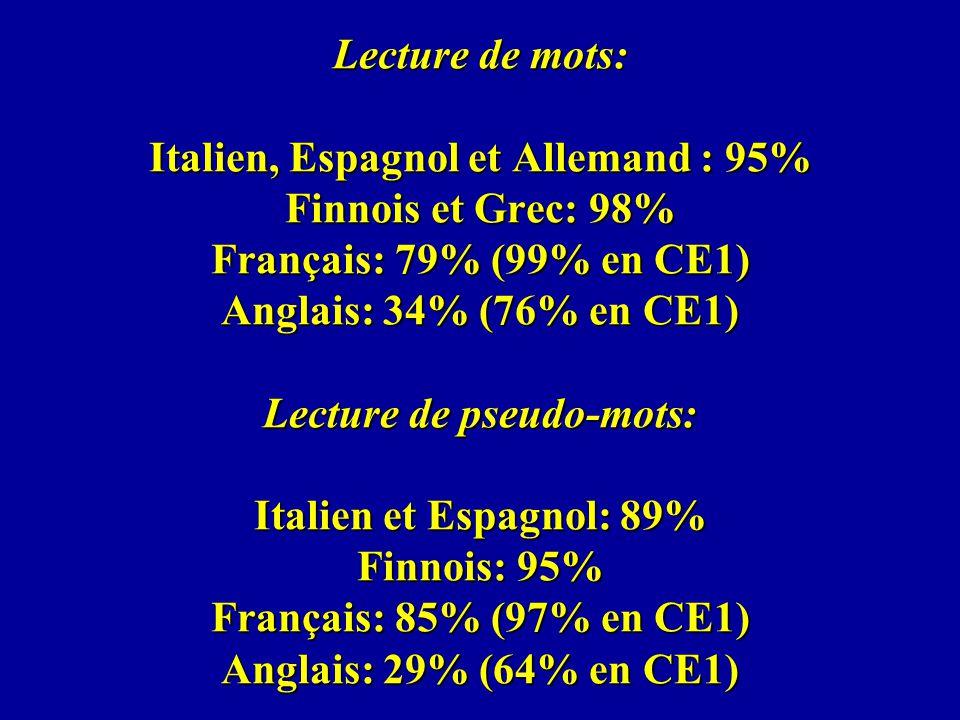 Lecture de mots: Italien, Espagnol et Allemand : 95% Finnois et Grec: 98% Français: 79% (99% en CE1) Anglais: 34% (76% en CE1) Lecture de pseudo-mots: Italien et Espagnol: 89% Finnois: 95% Français: 85% (97% en CE1) Anglais: 29% (64% en CE1)