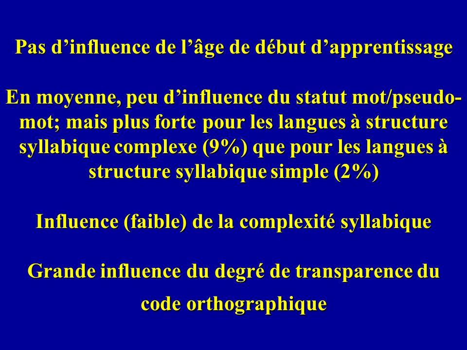 Pas d'influence de l'âge de début d'apprentissage En moyenne, peu d'influence du statut mot/pseudo-mot; mais plus forte pour les langues à structure syllabique complexe (9%) que pour les langues à structure syllabique simple (2%) Influence (faible) de la complexité syllabique Grande influence du degré de transparence du code orthographique
