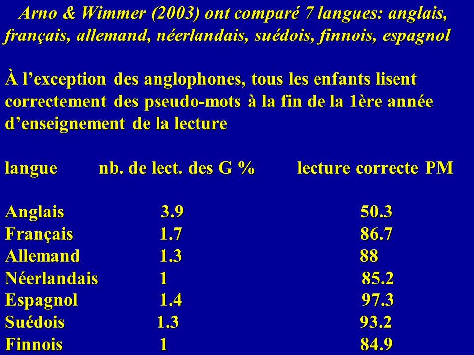 Arno & Wimmer (2003) ont comparé 7 langues: anglais, français, allemand, néerlandais, suédois, finnois, espagnol À l'exception des anglophones, tous les enfants lisent correctement des pseudo-mots à la fin de la 1ère année d'enseignement de la lecture langue nb.