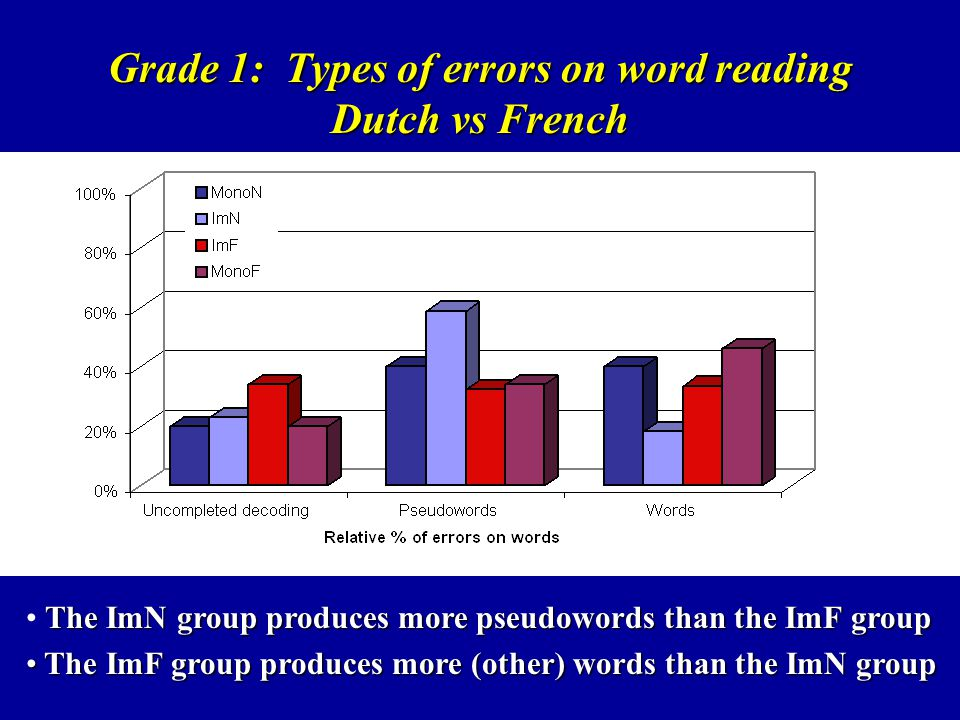 Grade 1: Types of errors on word reading Dutch vs French