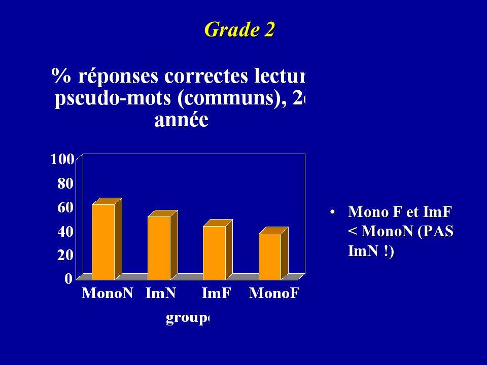 Grade 2 Mono F et ImF < MonoN (PAS ImN !)
