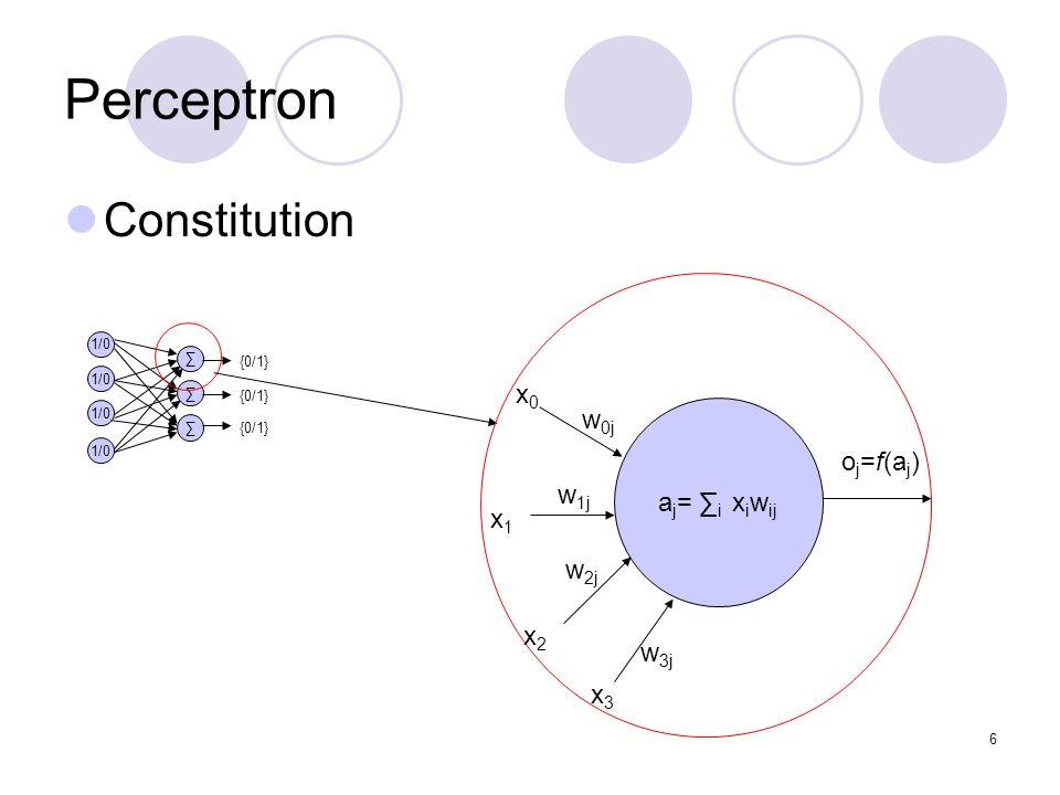 Perceptron Constitution x0 x1 x2 x3 aj= ∑i xiwij w0j w1j w2j w3j