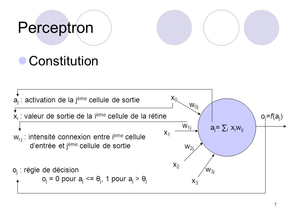 Perceptron Constitution aj : activation de la jème cellule de sortie