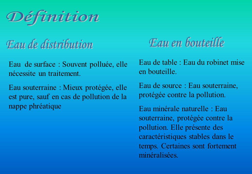 Définition Eau en bouteille Eau de distribution