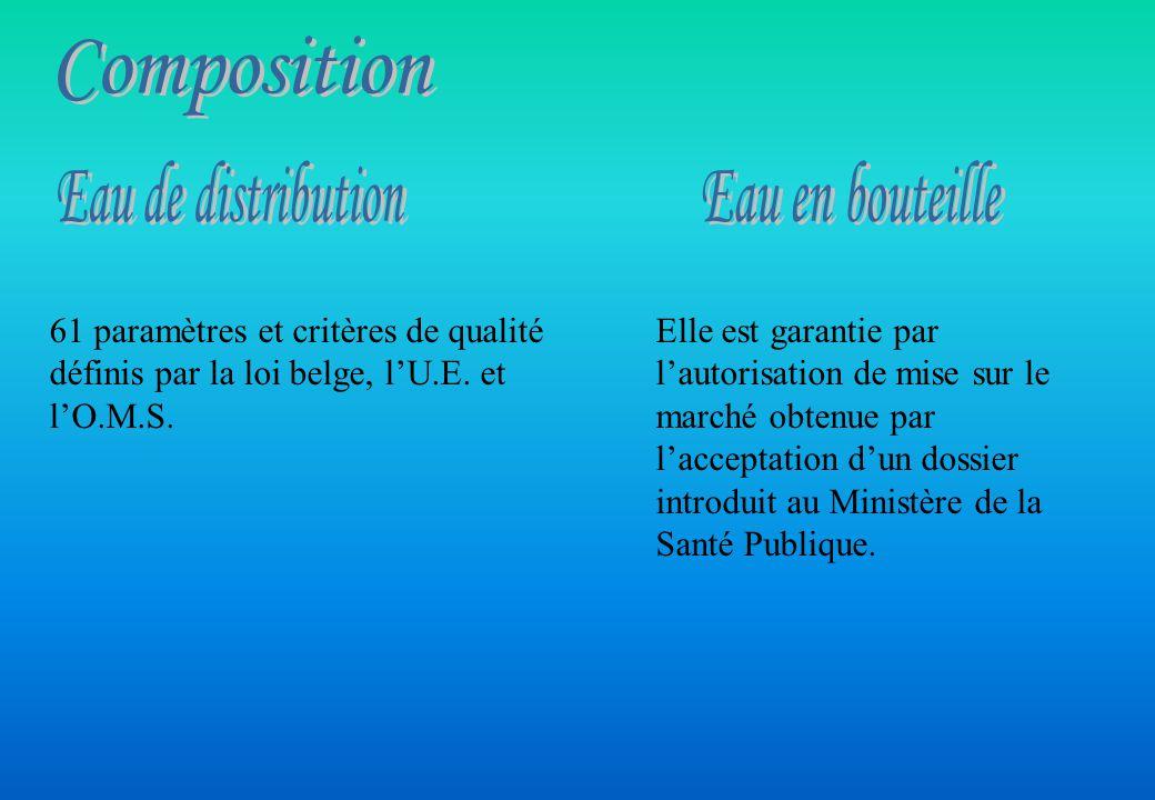 Composition Eau de distribution Eau en bouteille