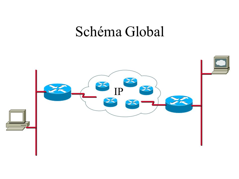 Schéma Global IP
