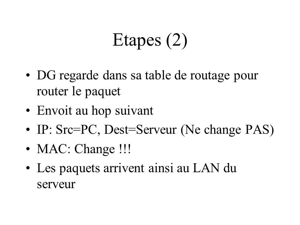 Etapes (2) DG regarde dans sa table de routage pour router le paquet