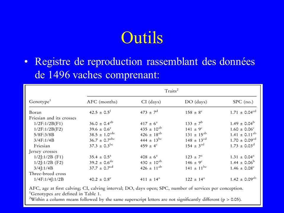 Outils Registre de reproduction rassemblant des données de 1496 vaches comprenant: