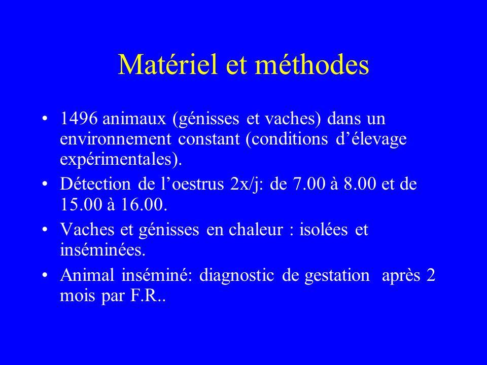 Matériel et méthodes 1496 animaux (génisses et vaches) dans un environnement constant (conditions d'élevage expérimentales).