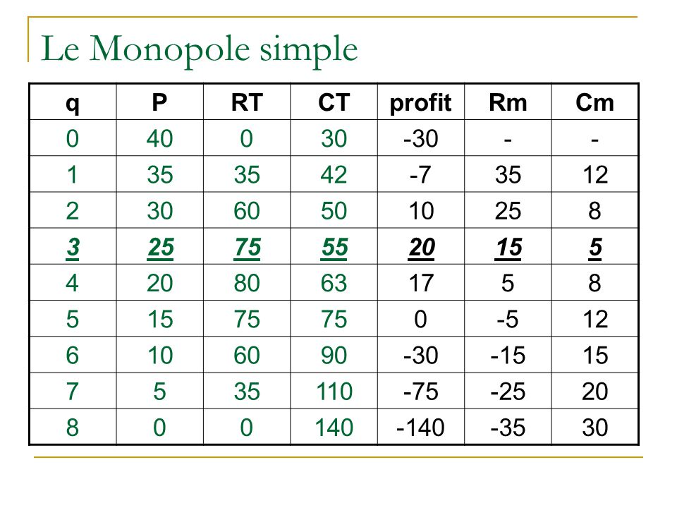 Le Monopole simple q P RT CT profit Rm Cm 40 30 -30 - 1 35 42 -7 12 2