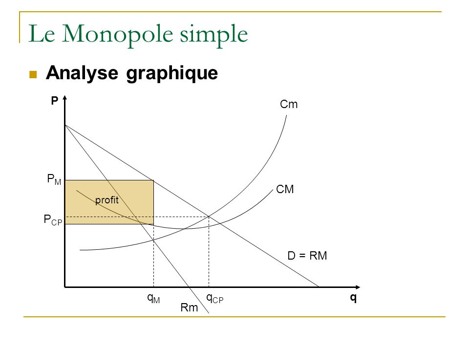 Le Monopole simple Analyse graphique P Cm PM CM PCP D = RM qM qCP q Rm