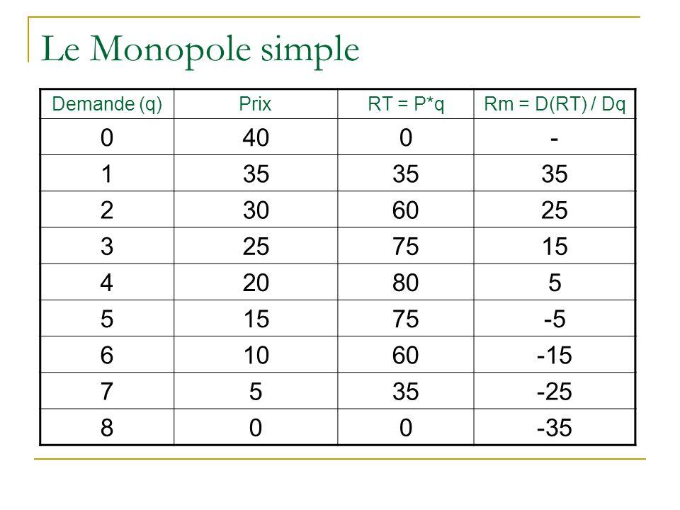Le Monopole simple Demande (q) Prix. RT = P*q. Rm = D(RT) / Dq. 40. - 1. 35. 2. 30. 60. 25.