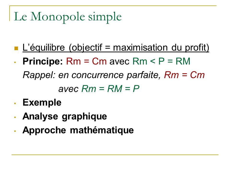 Le Monopole simple L'équilibre (objectif = maximisation du profit)