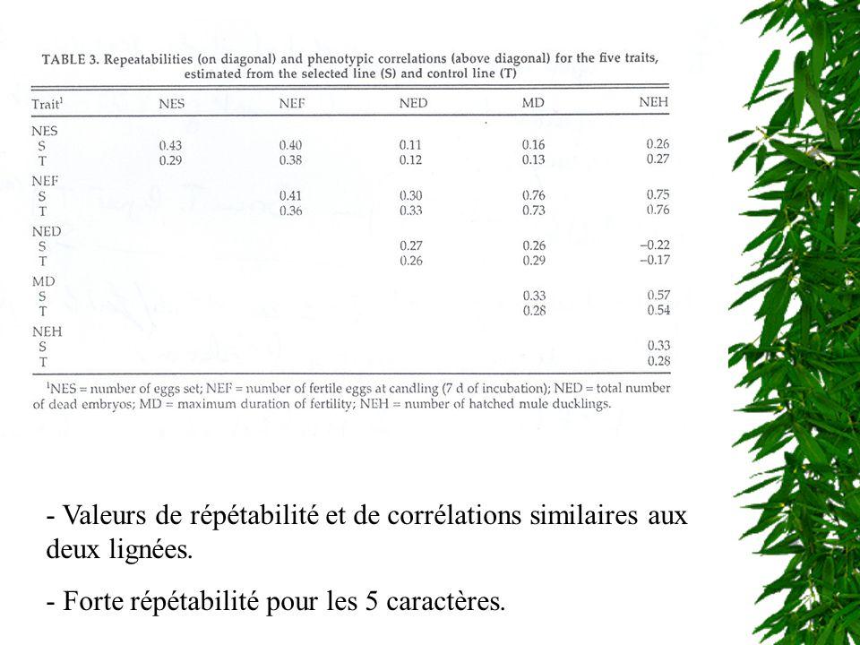 Valeurs de répétabilité et de corrélations similaires aux deux lignées.